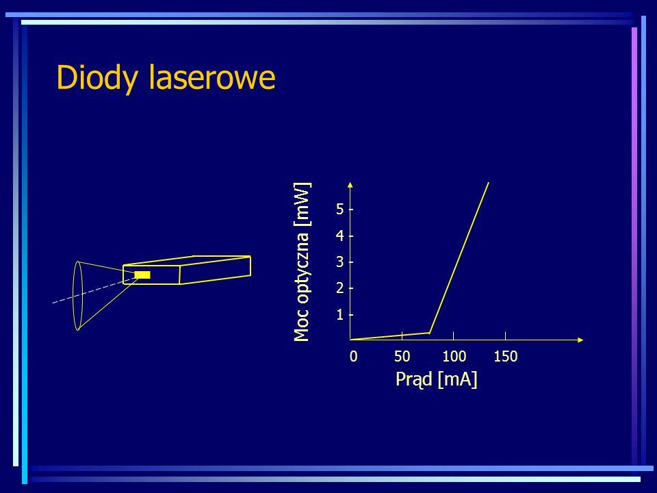 Diody laserowe Moc optyczna [mW] Prąd [mA] 5 - 4 - 3 - 2 - 1 -